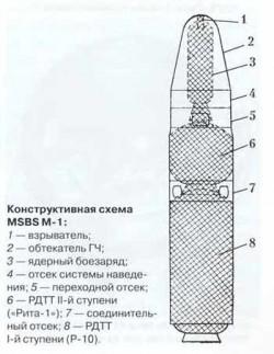 Баллистическая ракета подводных лодок MSBS M-1