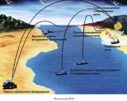 Программа создания гиперзвукового оружия PGS
