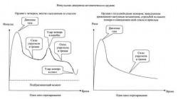 Импульсная диаграмма автоматического оружия