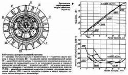 Принцип действия модуль-двигателя