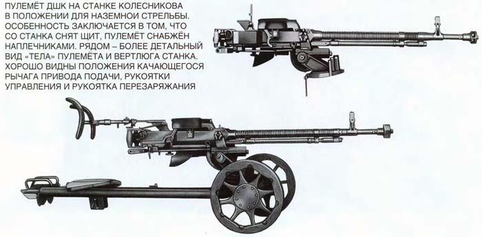 производство пулемётов ДШК